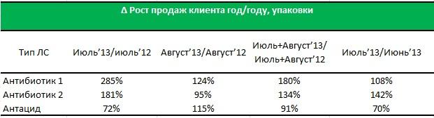 Источник: Данные рынка, подтвержденные заказчиком